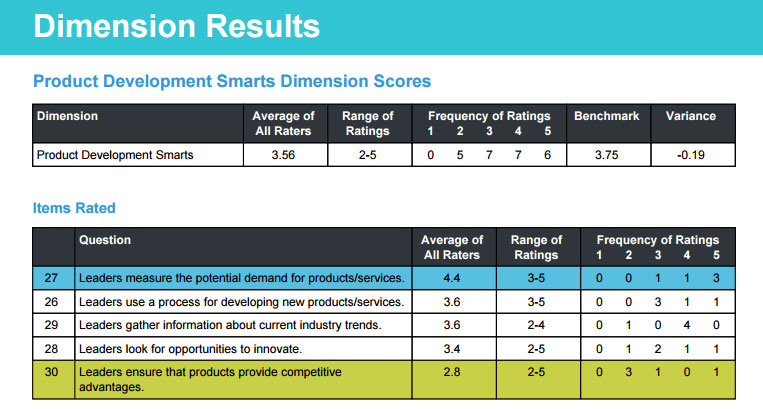 Dimension Results for Business Smarts Profile