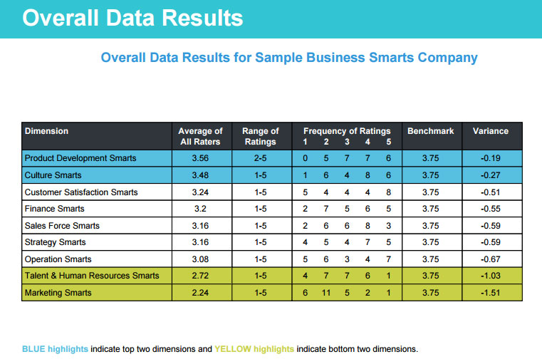 Overall Data Results for Business Smarts Profile
